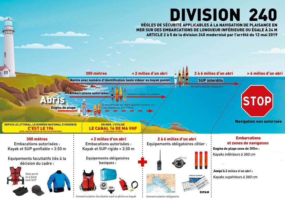 division 240 kayak paddle