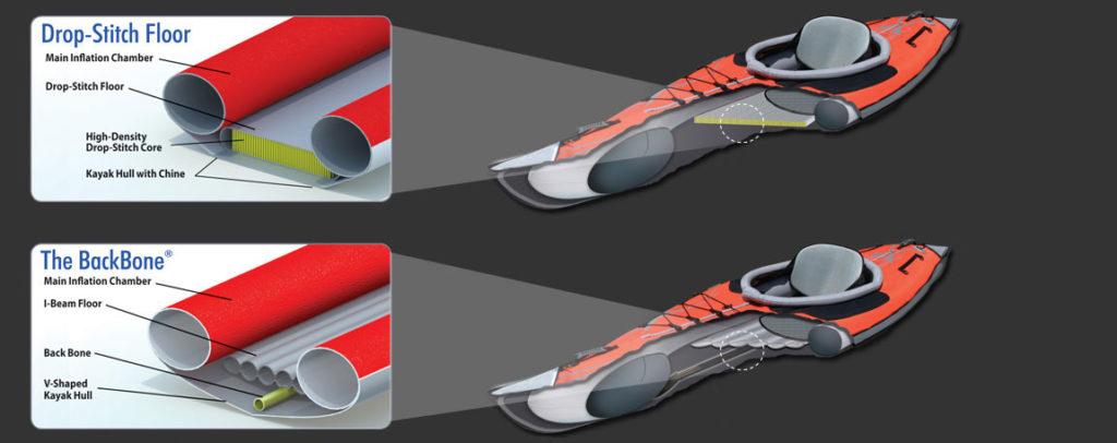 Technologie Advanced Elements Drop-Stitch et Backbone